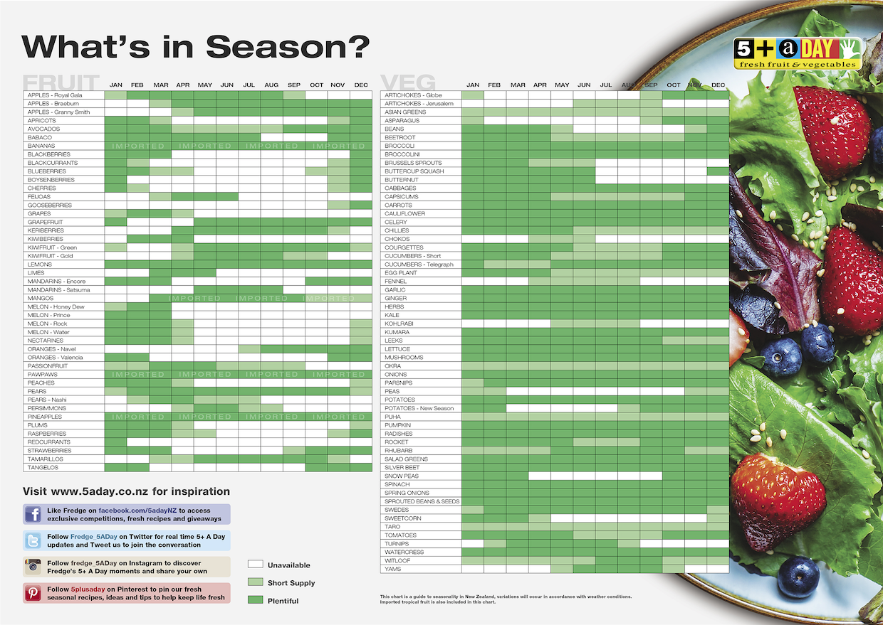 5+ A Day What's in Season Chart - Adult